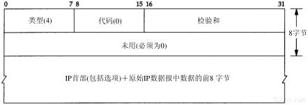 第11章 UDP:用户数据报协议