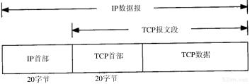 第17章 TCP:传输控制协议